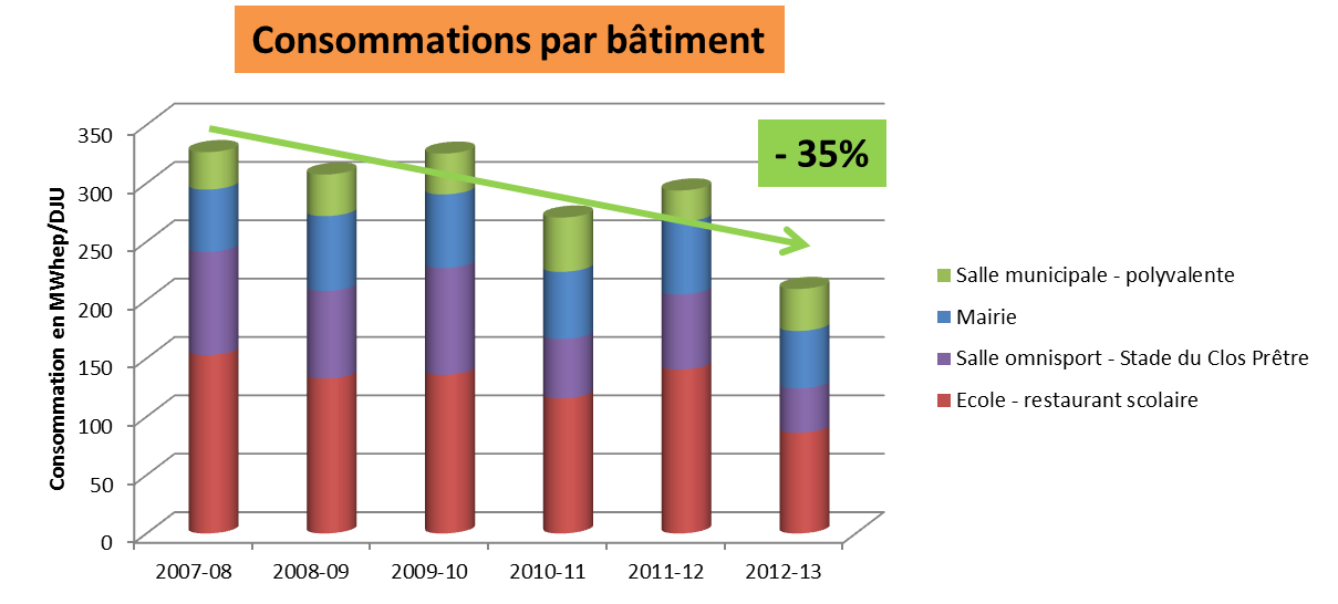 ISSE-Consommations-Batiments