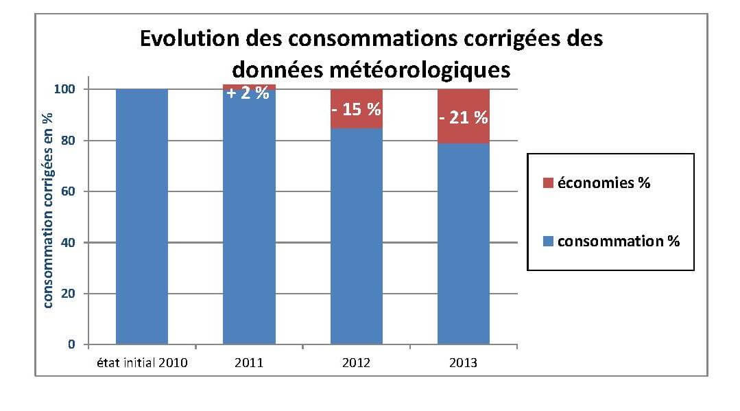 consommations meteorologiques COUFFE AKAJOULE