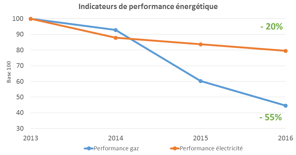 indicateurs de performance énergétique