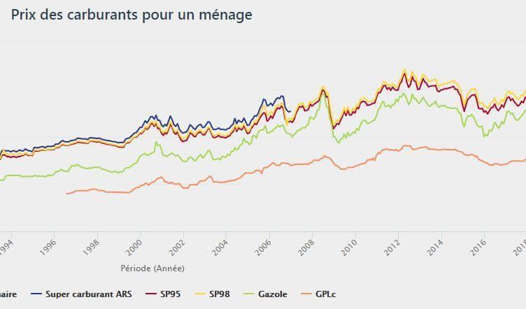 Prix-carburants-France