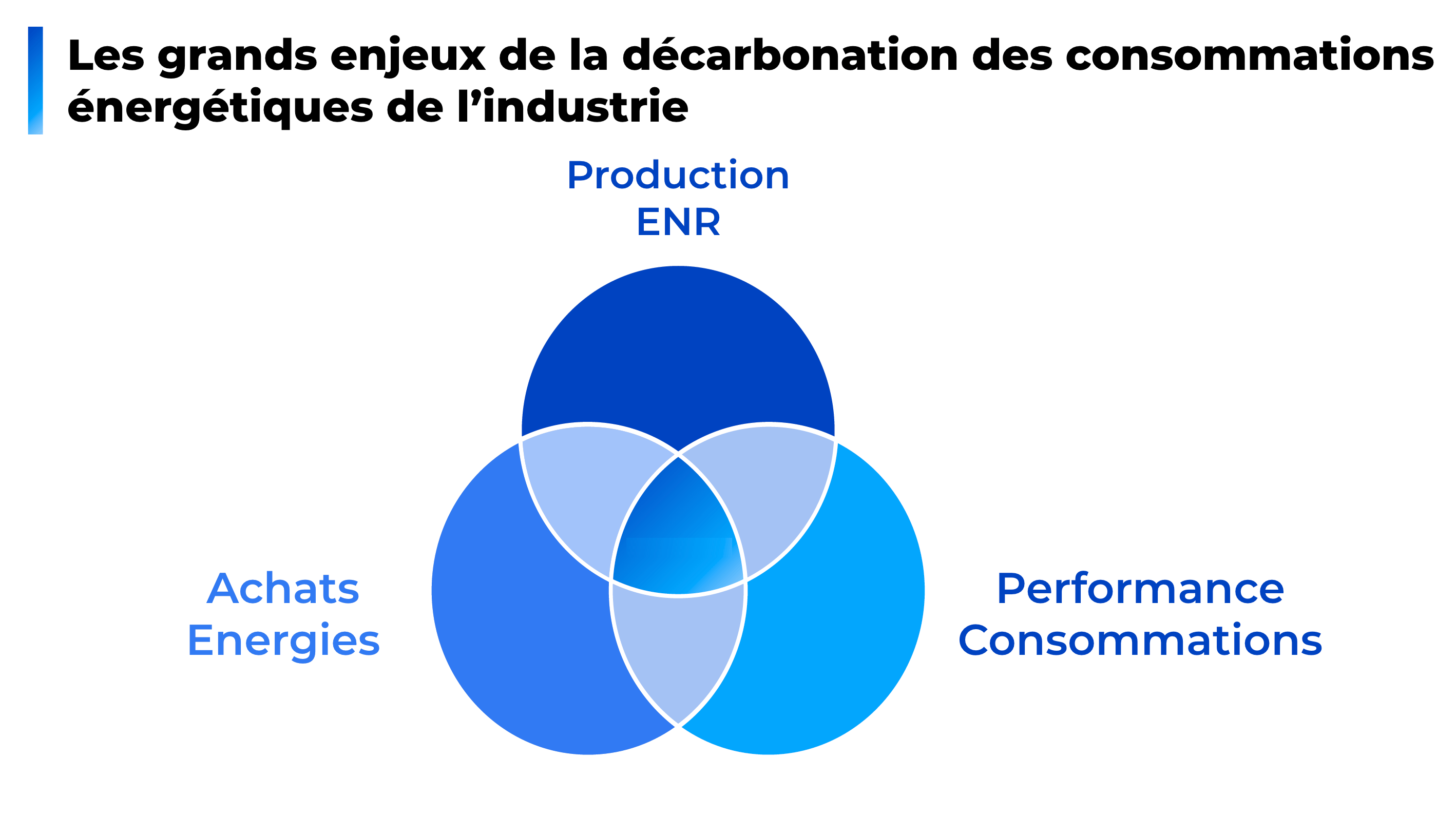 Décarbonation de l'industrie