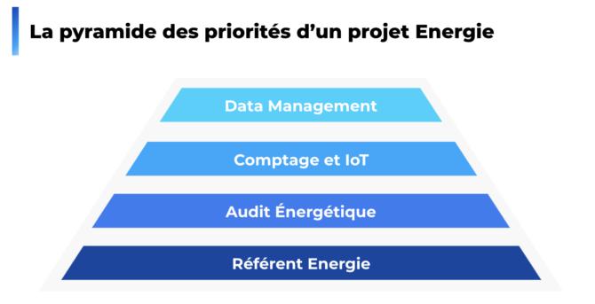 Priorités d'un projet de performance énergétique